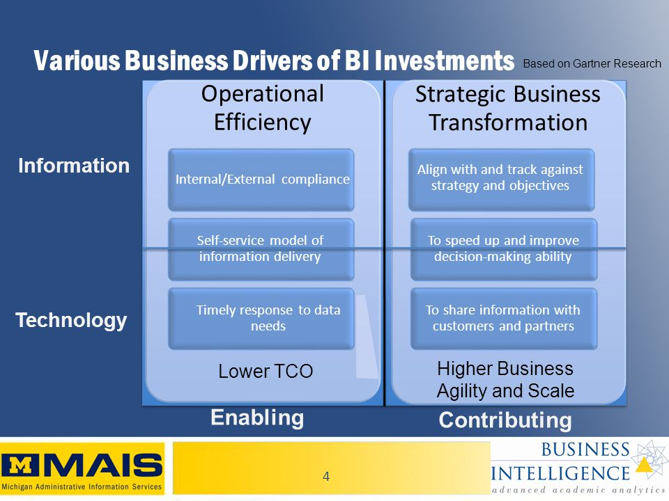 4 Various Business Drivers of BI Investments Operational Efficiency Internal/External compliance Self-service model of information delivery Timely response to data needs Strategic Business Transformation Align with and track against strategy and objectives To speed up and improve decision-making ability To share information with customers and partners Lower TCO Higher Business Agility and Scale Enabling Contributing Technology Information Based on Gartner Research