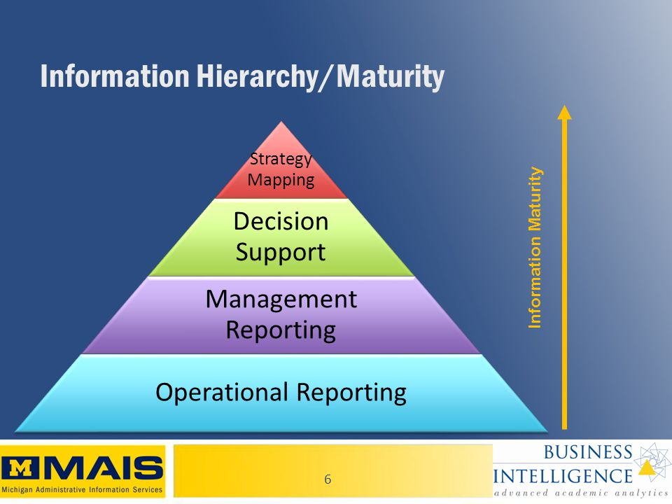 6 Information Hierarchy/Maturity Information Maturity Strategy Mapping Decision Support Management Reporting Operational Reporting