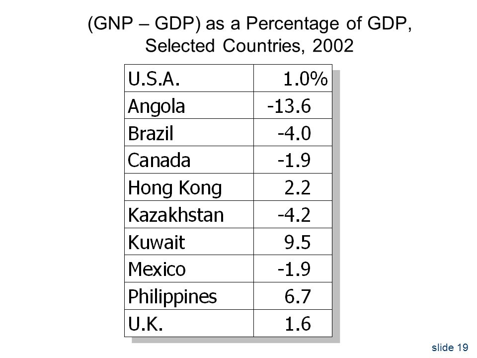slide 19 (GNP – GDP) as a Percentage of GDP, Selected Countries, 2002