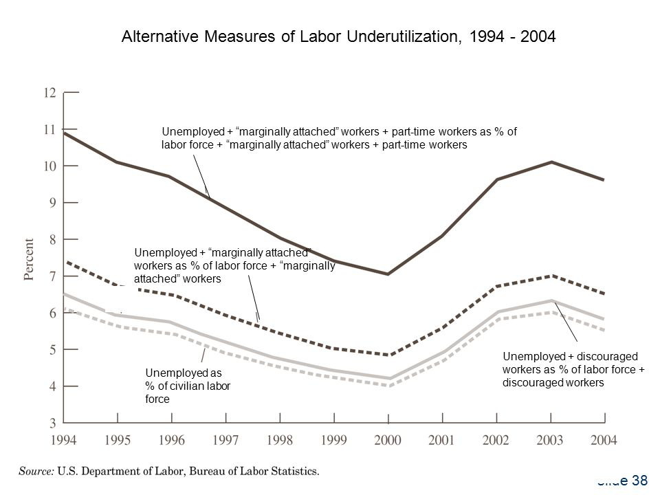 slide 38 Alternative Measures of Labor Underutilization, Unemployed as % of civilian labor force Unemployed + discouraged workers as % of labor force + discouraged workers Unemployed + marginally attached workers as % of labor force + marginally attached workers Unemployed + marginally attached workers + part-time workers as % of labor force + marginally attached workers + part-time workers