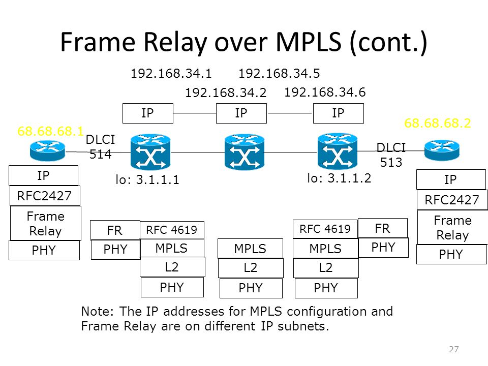 Multi-Protocol Label Switch (MPLS) 1 Outline Introduction MPLS ...