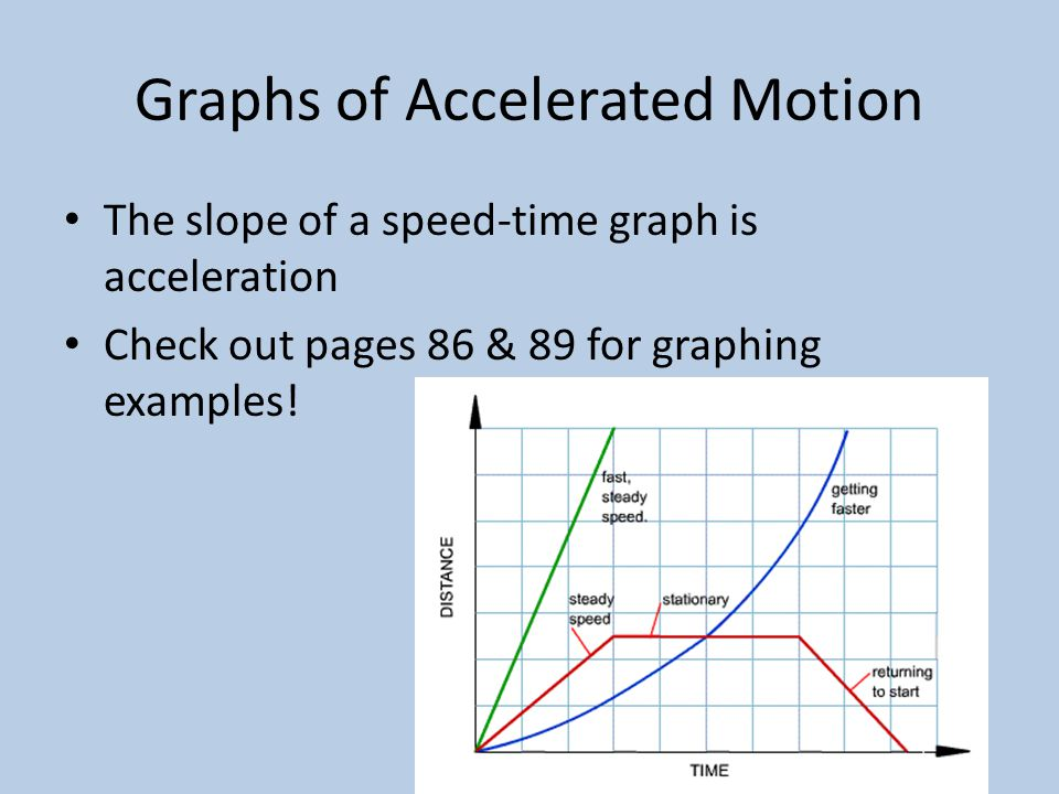 Graphs of Accelerated Motion The slope of a speed-time graph is acceleration Check out pages 86 & 89 for graphing examples!