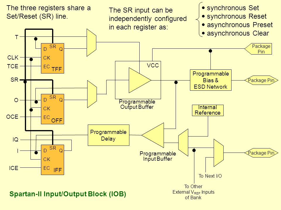 SR QD CK EC SR QD CK EC SR QD CK EC       T CLK TCE SR O OCE IQ I ICE VCC Programmable Output Buffer Programmable Delay Programmable Input Buffer Programmable Bias & ESD Network Package Pin Package Pin   Internal Reference Package Pin  To Next I/O To Other External V REF Inputs of Bank Spartan-II Input/Output Block (IOB) The three registers share a Set/Reset (SR) line.