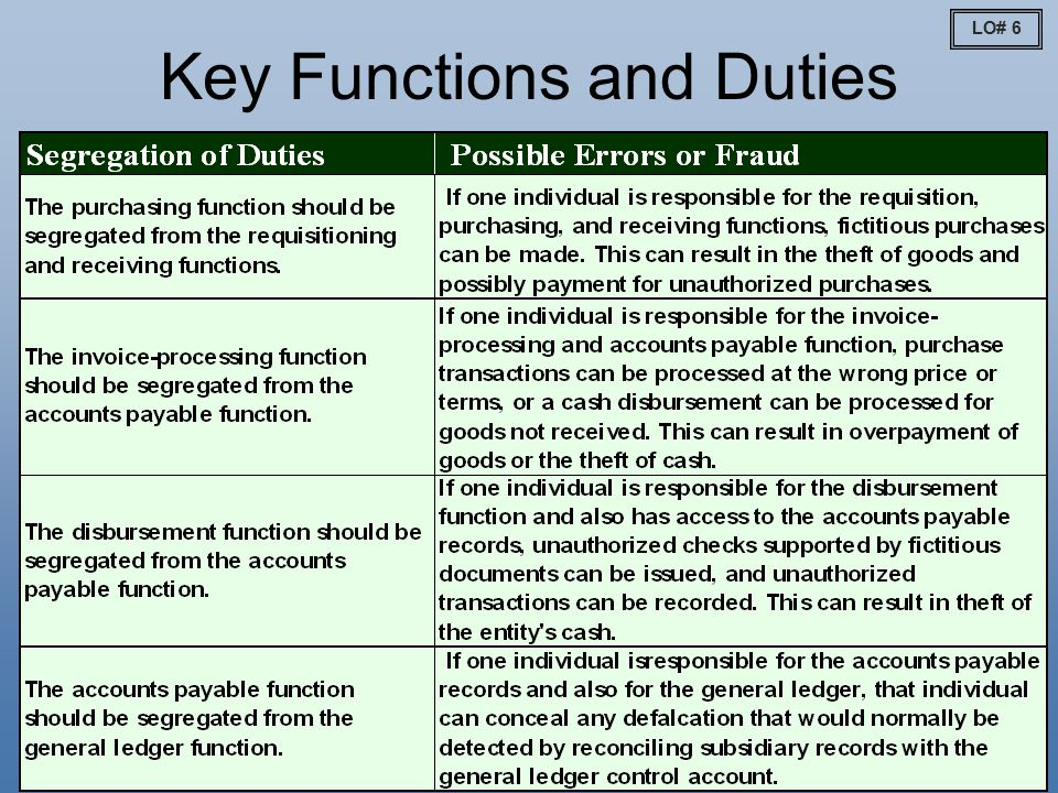11-13 Key Functions and Duties LO# 6
