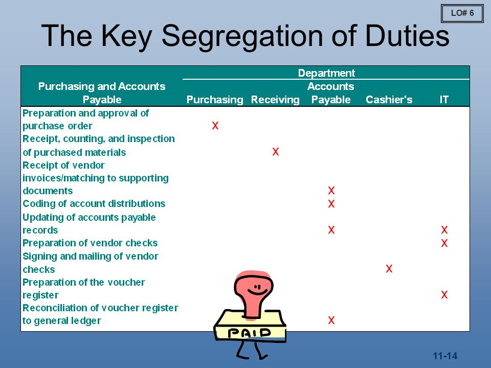 11-14 The Key Segregation of Duties LO# 6