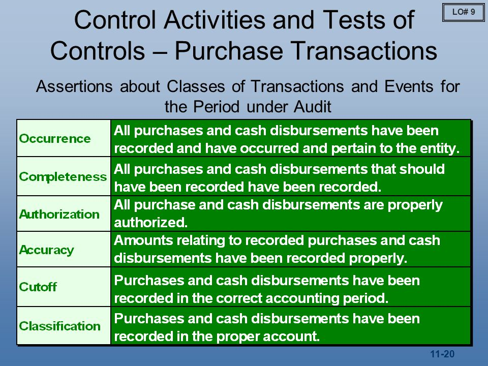 11-20 Control Activities and Tests of Controls – Purchase Transactions Assertions about Classes of Transactions and Events for the Period under Audit LO# 9
