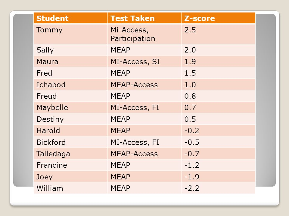 StudentTest TakenZ-score TommyMi-Access, Participation 2.5 SallyMEAP2.0 MauraMI-Access, SI1.9 FredMEAP1.5 IchabodMEAP-Access1.0 FreudMEAP0.8 MaybelleMI-Access, FI0.7 DestinyMEAP0.5 HaroldMEAP-0.2 BickfordMI-Access, FI-0.5 TalledagaMEAP-Access-0.7 FrancineMEAP-1.2 JoeyMEAP-1.9 WilliamMEAP-2.2