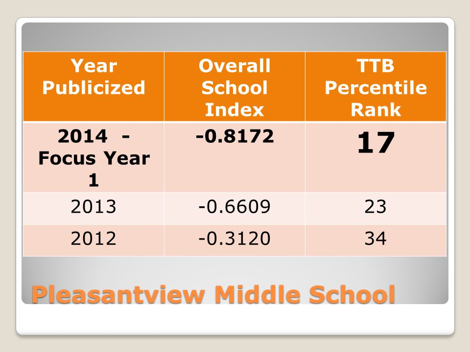 Pleasantview Middle School Year Publicized Overall School Index TTB Percentile Rank Focus Year