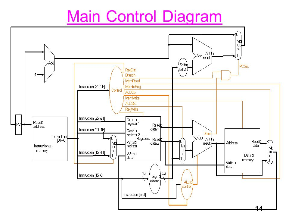 14 Main Control Diagram