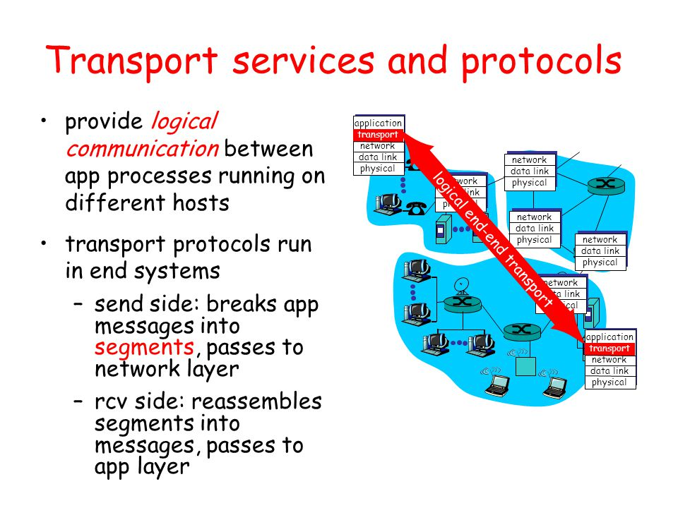 Transport services and protocols provide logical communication between app processes running on different hosts transport protocols run in end systems –send side: breaks app messages into segments, passes to network layer –rcv side: reassembles segments into messages, passes to app layer application transport network data link physical application transport network data link physical network data link physical network data link physical network data link physical network data link physical network data link physical logical end-end transport