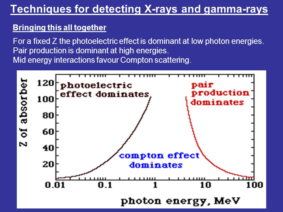 Techniques for detecting X-rays and gamma-rays Bringing this all together For a fixed Z the photoelectric effect is dominant at low photon energies.