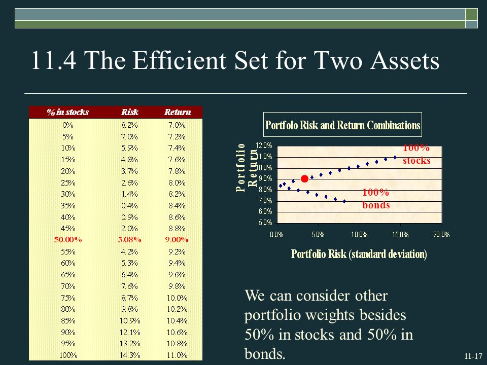 The Efficient Set for Two Assets We can consider other portfolio weights besides 50% in stocks and 50% in bonds.