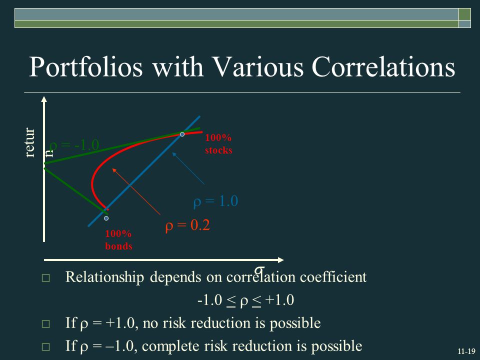 11-19 Portfolios with Various Correlations 100% bonds retur n  100% stocks  = 0.2  = 1.0  = -1.0  Relationship depends on correlation coefficient -1.0 <  < +1.0  If  = +1.0, no risk reduction is possible  If  = –1.0, complete risk reduction is possible