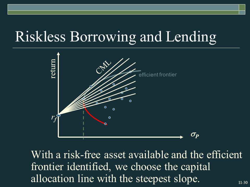 11-30 Riskless Borrowing and Lending With a risk-free asset available and the efficient frontier identified, we choose the capital allocation line with the steepest slope.