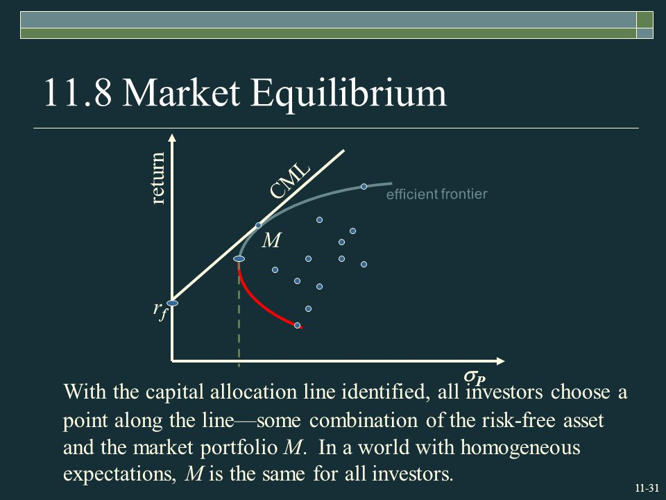 Market Equilibrium With the capital allocation line identified, all investors choose a point along the line—some combination of the risk-free asset and the market portfolio M.