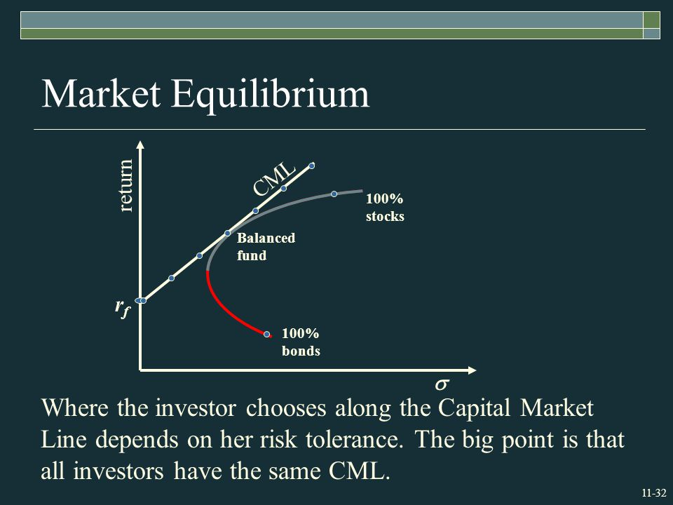 11-32 Market Equilibrium Where the investor chooses along the Capital Market Line depends on her risk tolerance.