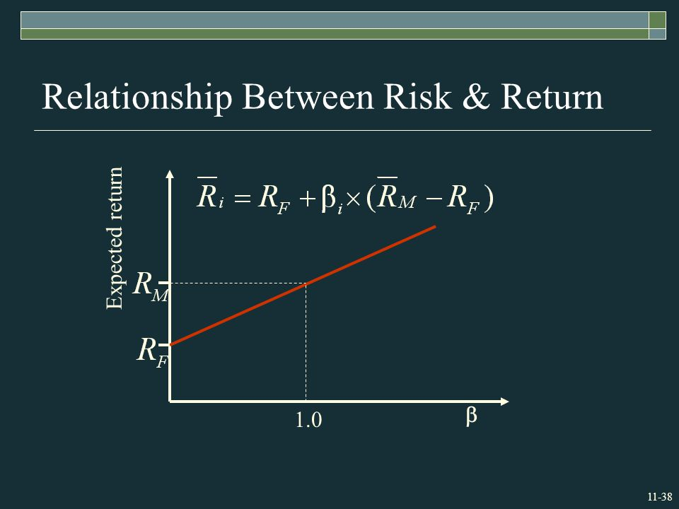 11-38 Relationship Between Risk & Return Expected return  1.0