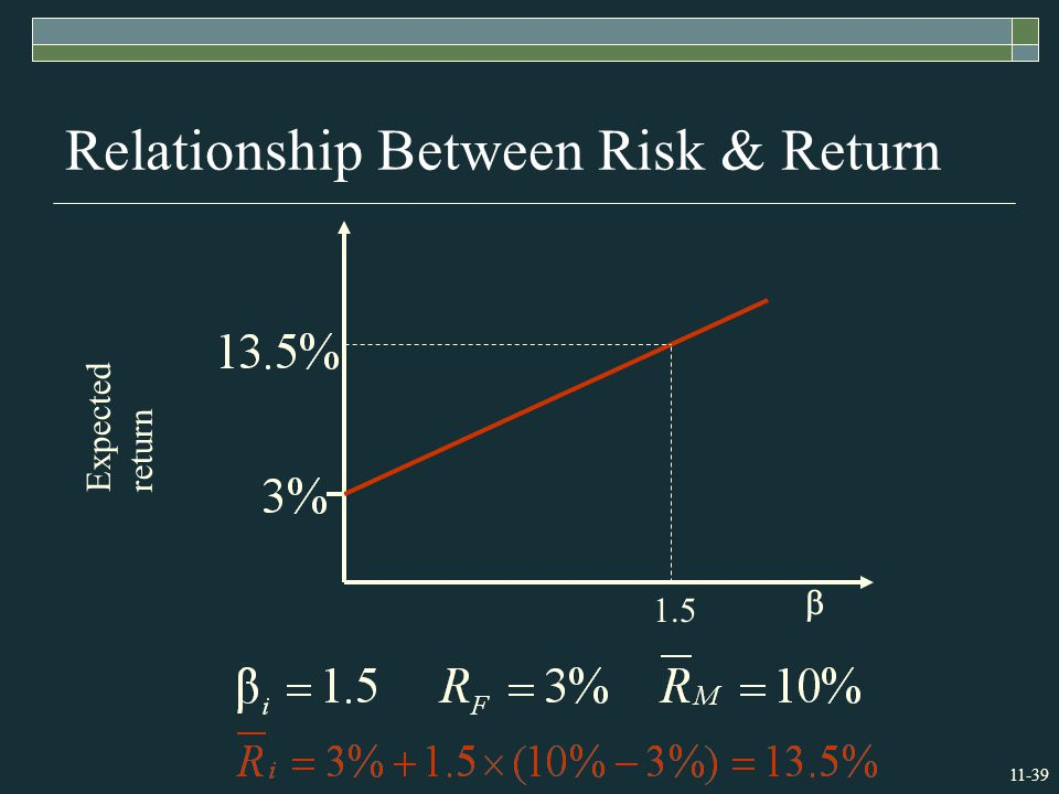 11-39 Relationship Between Risk & Return Expected return  1.5