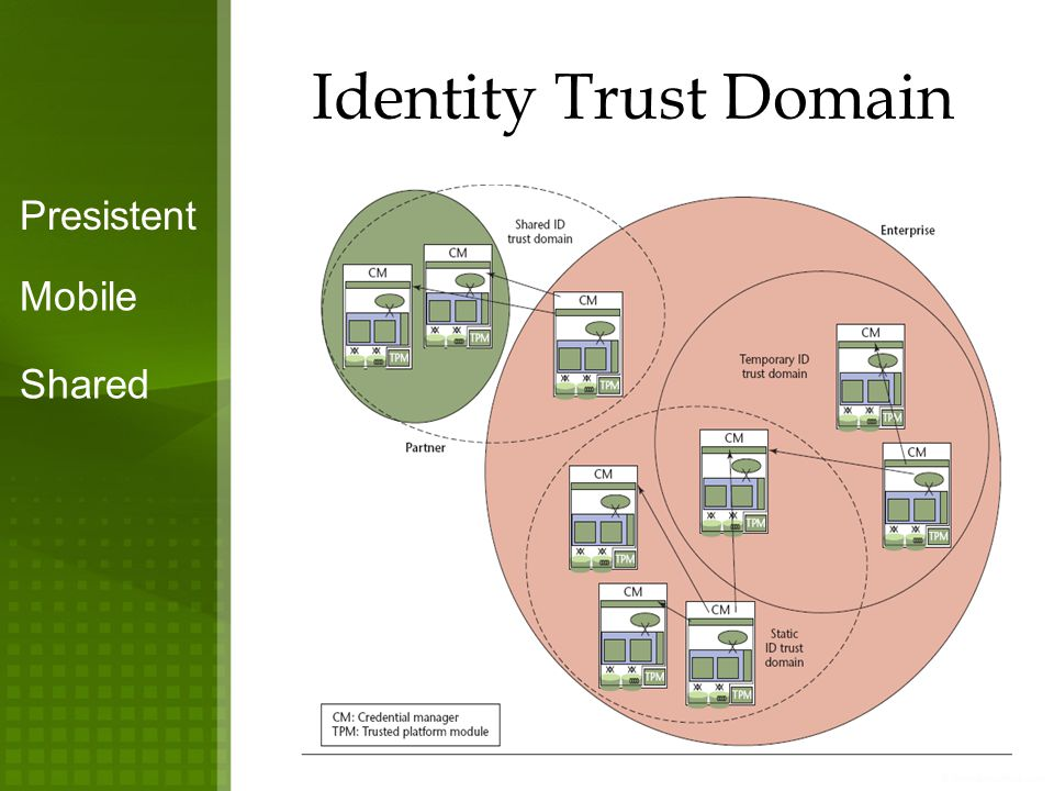 Identity Trust Domain Presistent Mobile Shared