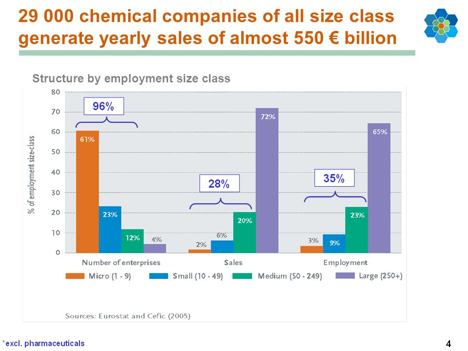 chemical companies of all size class generate yearly sales of almost 550 € billion Structure by employment size class