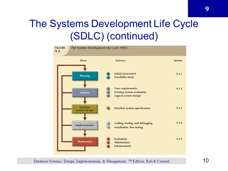 9 10 Database Systems: Design, Implementation, & Management, 7 th Edition, Rob & Coronel The Systems Development Life Cycle (SDLC) (continued)
