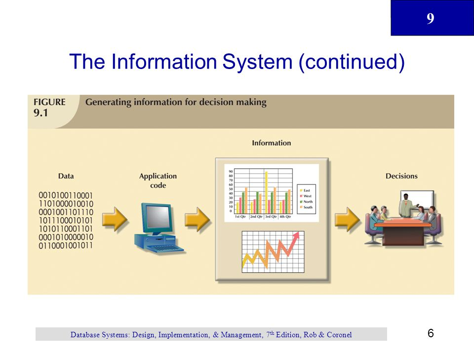 9 6 Database Systems: Design, Implementation, & Management, 7 th Edition, Rob & Coronel The Information System (continued)