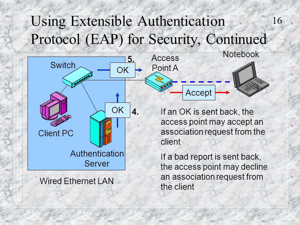 16 Using Extensible Authentication Protocol (EAP) for Security, Continued Authentication Server Switch Notebook Access Point A Wired Ethernet LAN Client PC OK 4.