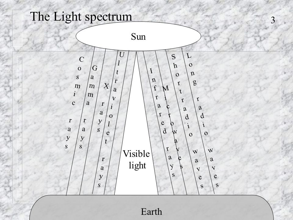 3 The Light spectrum Sun Earth Visible light Infrared raysInfrared rays MicrowavesMicrowaves Shortradio wavesShortradio waves Long radio wavesLong radio waves Ultraviolet raysUltraviolet rays X‌ raysX‌ rays Gamma raysGamma rays Cosmic raysCosmic rays