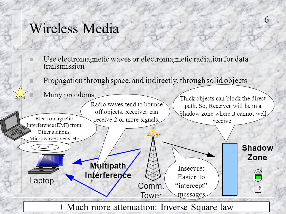 6 Wireless Media n Use electromagnetic waves or electromagnetic radiation for data transmission n Propagation through space, and indirectly, through solid objects n Many problems: Laptop Comm.