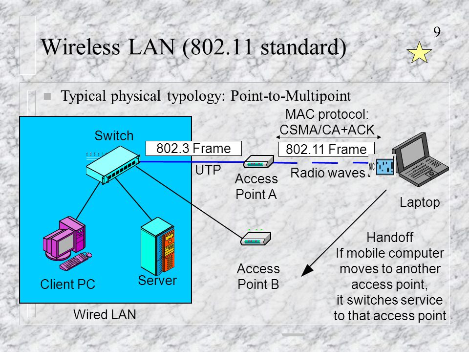 9 Wireless LAN ( standard) Switch Client PC Server Wired LAN Access Point A Access Point B UTP Radio waves Handoff If mobile computer moves to another access point, it switches service to that access point Laptop MAC protocol: CSMA/CA+ACK Frame Frame n Typical physical typology: Point-to-Multipoint