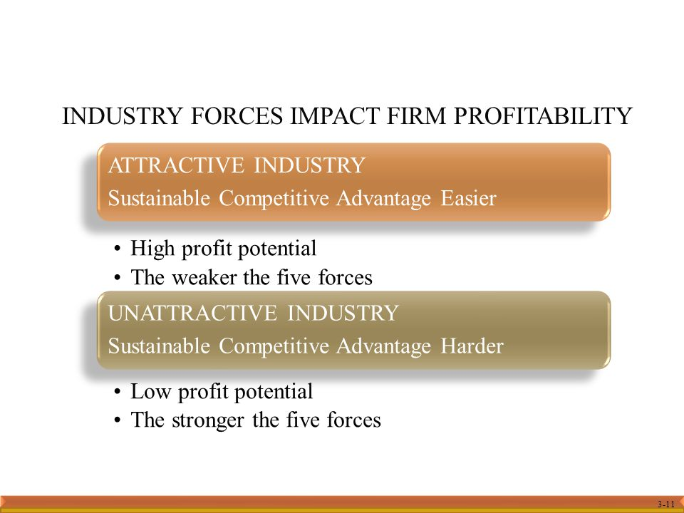 3-11 INDUSTRY FORCES IMPACT FIRM PROFITABILITY