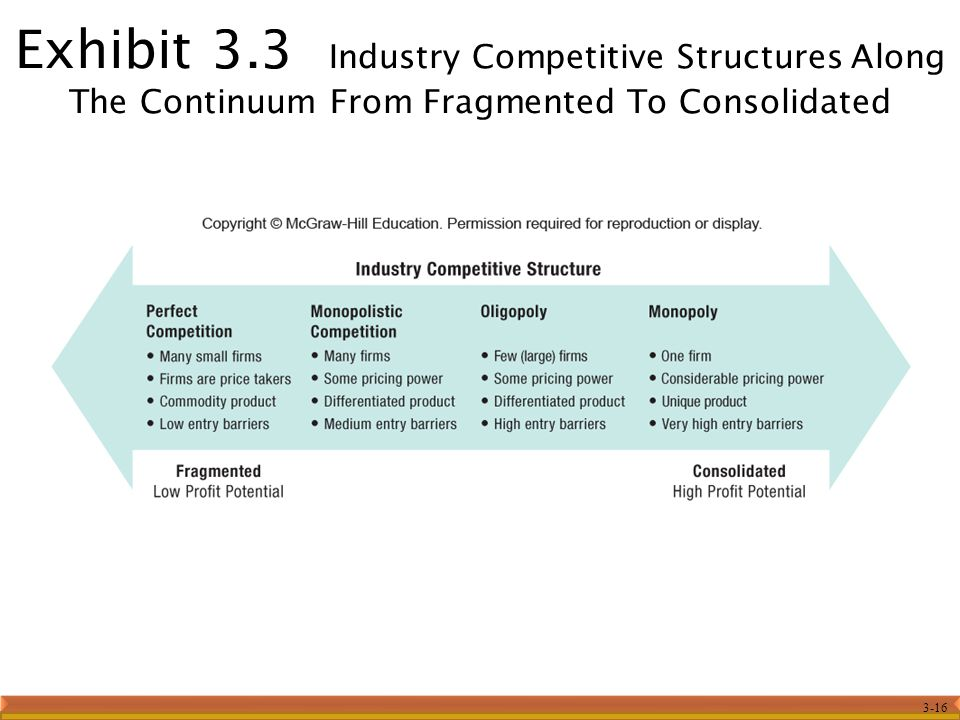 3-16 Exhibit 3.3 Industry Competitive Structures Along The Continuum From Fragmented To Consolidated