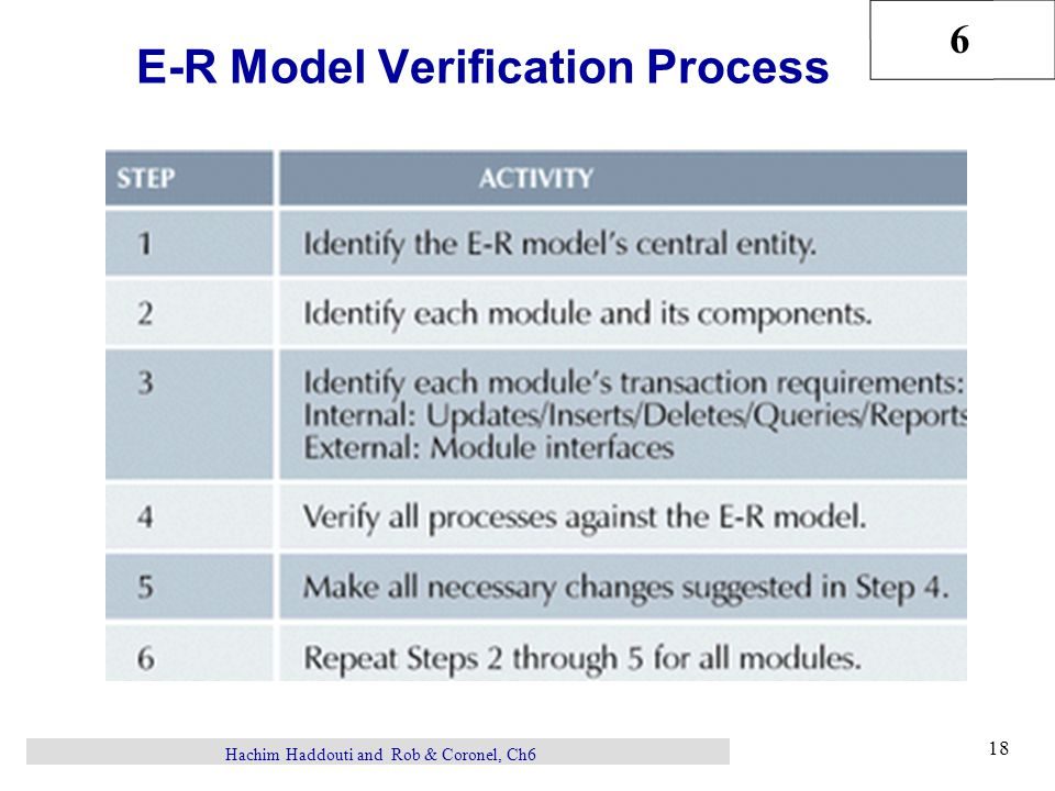 6 18 Hachim Haddouti and Rob & Coronel, Ch6 E-R Model Verification Process