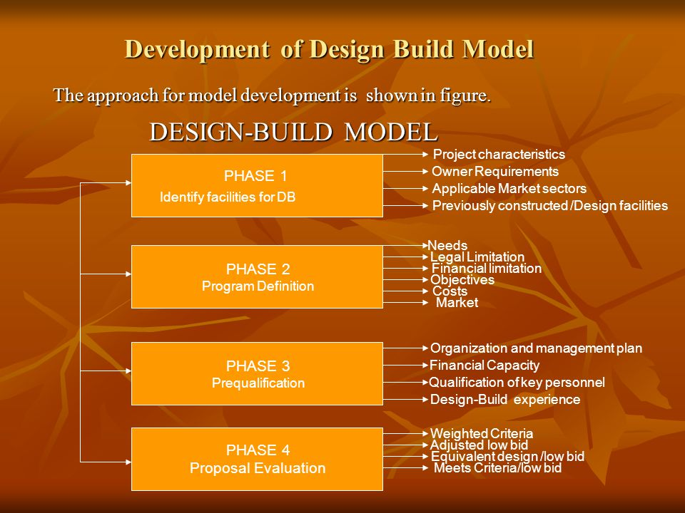 Development of Design Build Model The approach for model development is shown in figure.