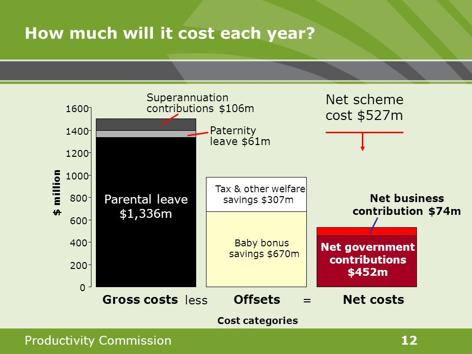 Productivity Commission12 How much will it cost each year.