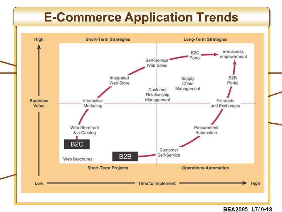 BEA2005 L7/ 9-18 E-Commerce Application Trends