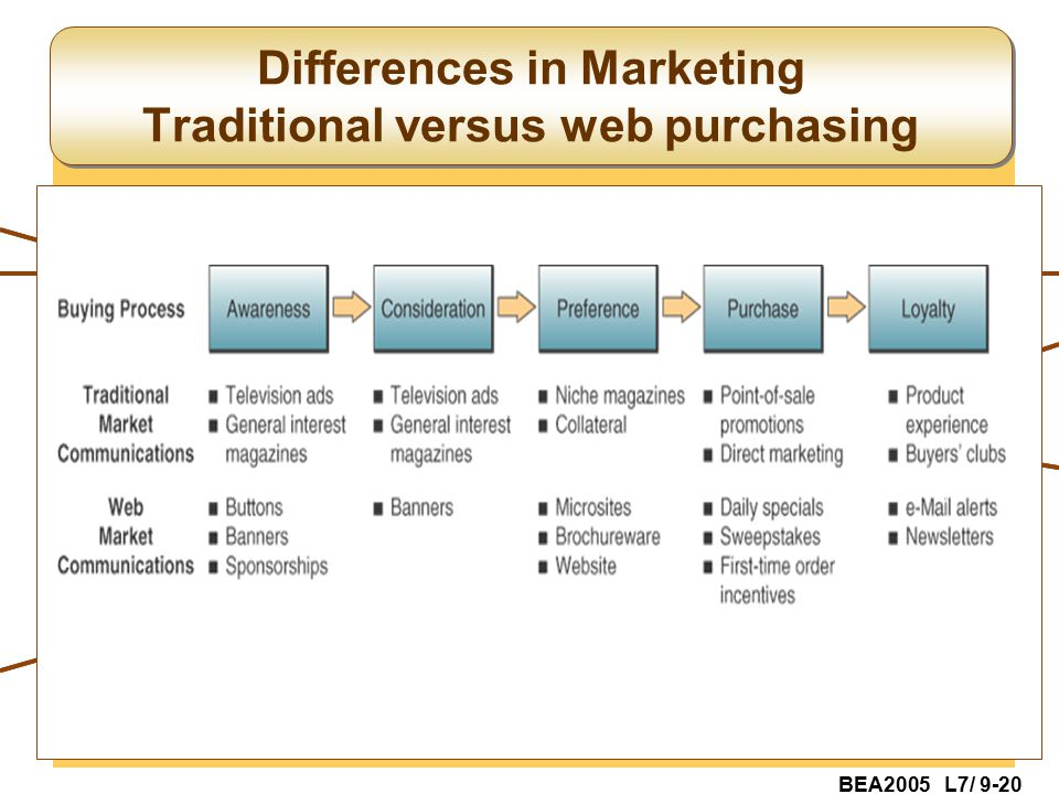 BEA2005 L7/ 9-20 Differences in Marketing Traditional versus web purchasing