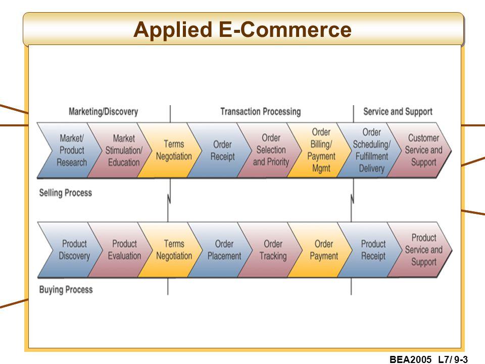 BEA2005 L7/ 9-3 Applied E-Commerce
