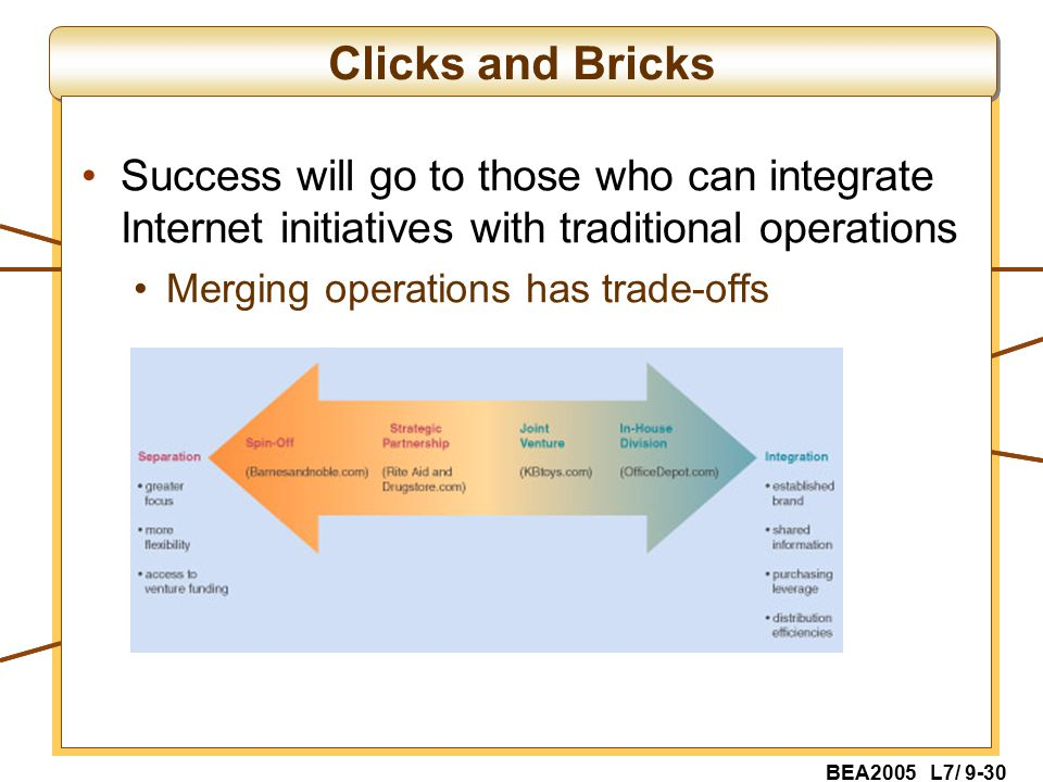 BEA2005 L7/ 9-30 Clicks and Bricks Success will go to those who can integrate Internet initiatives with traditional operations Merging operations has trade-offs