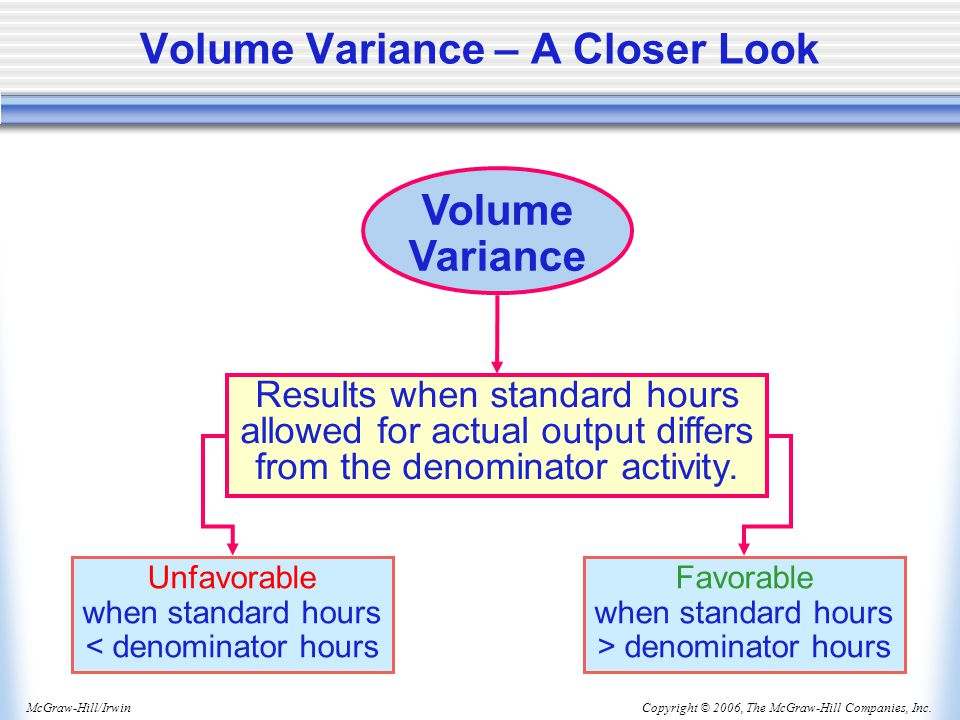 Copyright © 2006, The McGraw-Hill Companies, Inc.McGraw-Hill/Irwin Volume Variance – A Closer Look Volume Variance Results when standard hours allowed for actual output differs from the denominator activity.