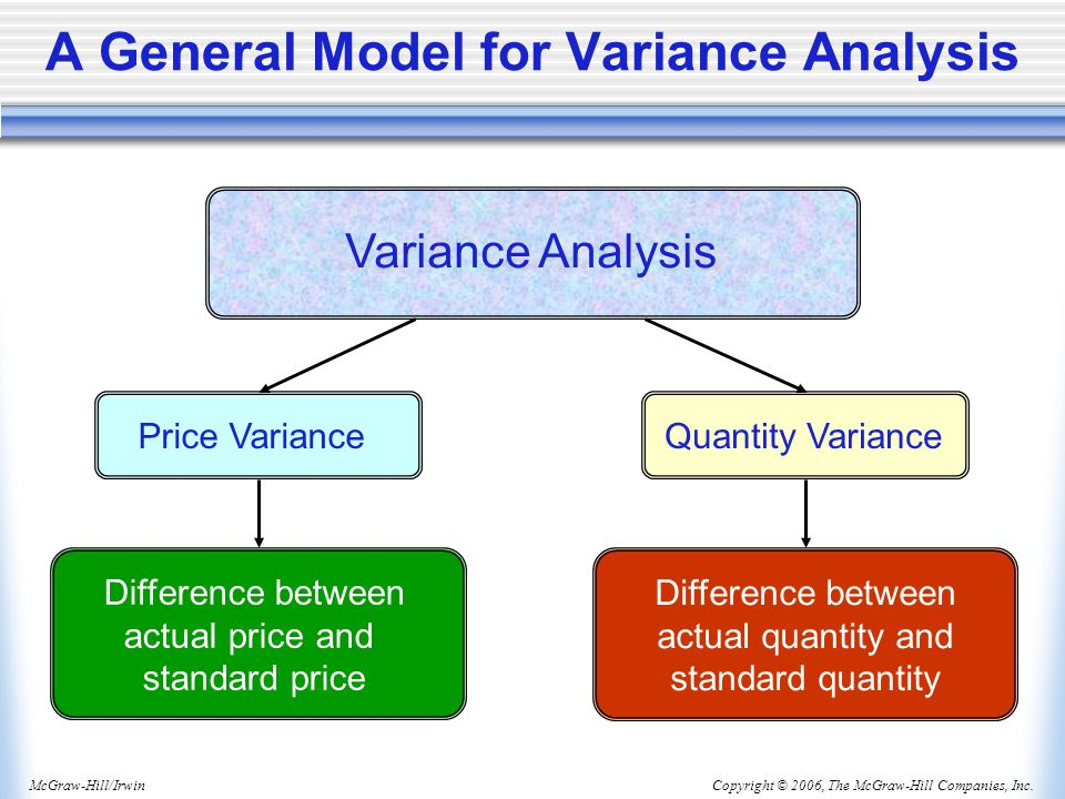 Copyright © 2006, The McGraw-Hill Companies, Inc.McGraw-Hill/Irwin A General Model for Variance Analysis Variance Analysis Price Variance Difference between actual price and standard price Quantity Variance Difference between actual quantity and standard quantity