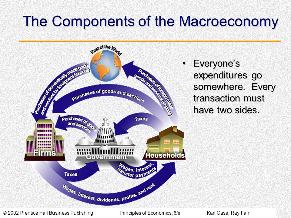 © 2002 Prentice Hall Business PublishingPrinciples of Economics, 6/eKarl Case, Ray Fair The Components of the Macroeconomy Everyone's expenditures go somewhere.
