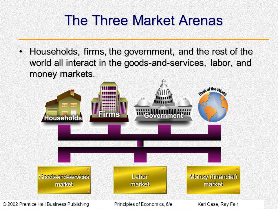 © 2002 Prentice Hall Business PublishingPrinciples of Economics, 6/eKarl Case, Ray Fair The Three Market Arenas Households, firms, the government, and the rest of the world all interact in the goods-and-services, labor, and money markets.Households, firms, the government, and the rest of the world all interact in the goods-and-services, labor, and money markets.