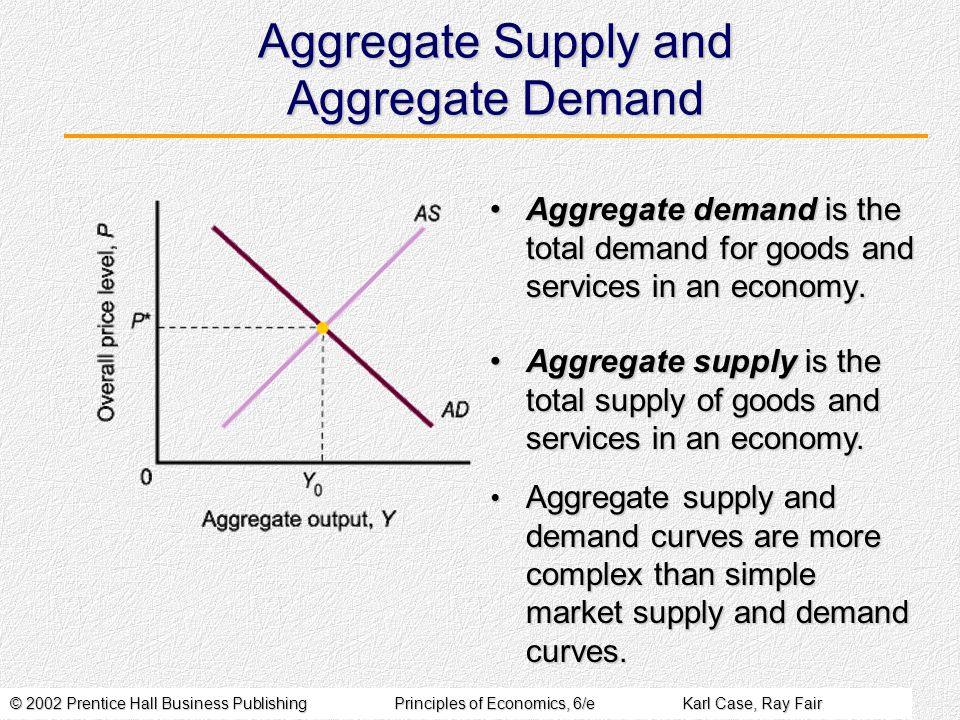 © 2002 Prentice Hall Business PublishingPrinciples of Economics, 6/eKarl Case, Ray Fair Aggregate Supply and Aggregate Demand Aggregate demand is the total demand for goods and services in an economy.Aggregate demand is the total demand for goods and services in an economy.