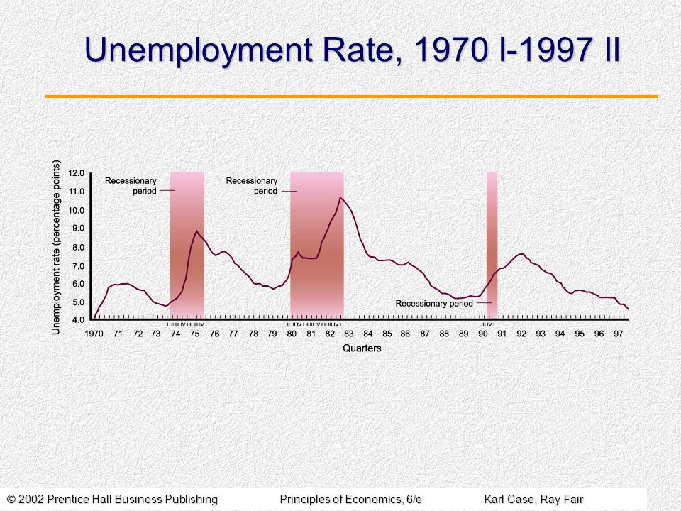 © 2002 Prentice Hall Business PublishingPrinciples of Economics, 6/eKarl Case, Ray Fair Unemployment Rate, 1970 I-1997 II