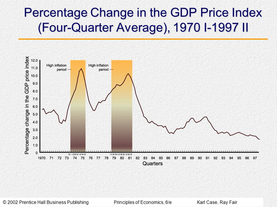 © 2002 Prentice Hall Business PublishingPrinciples of Economics, 6/eKarl Case, Ray Fair Percentage Change in the GDP Price Index (Four-Quarter Average), 1970 I-1997 II