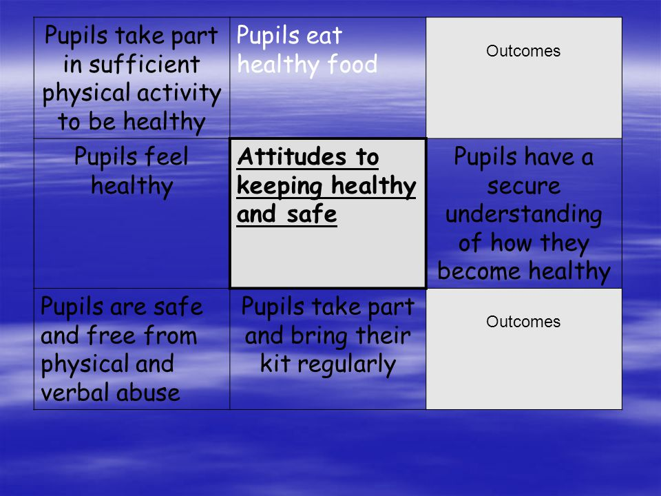 Pupils take part in sufficient physical activity to be healthy Pupils eat healthy food Outcomes Pupils feel healthy Attitudes to keeping healthy and safe Pupils have a secure understanding of how they become healthy Pupils are safe and free from physical and verbal abuse Pupils take part and bring their kit regularly Outcomes