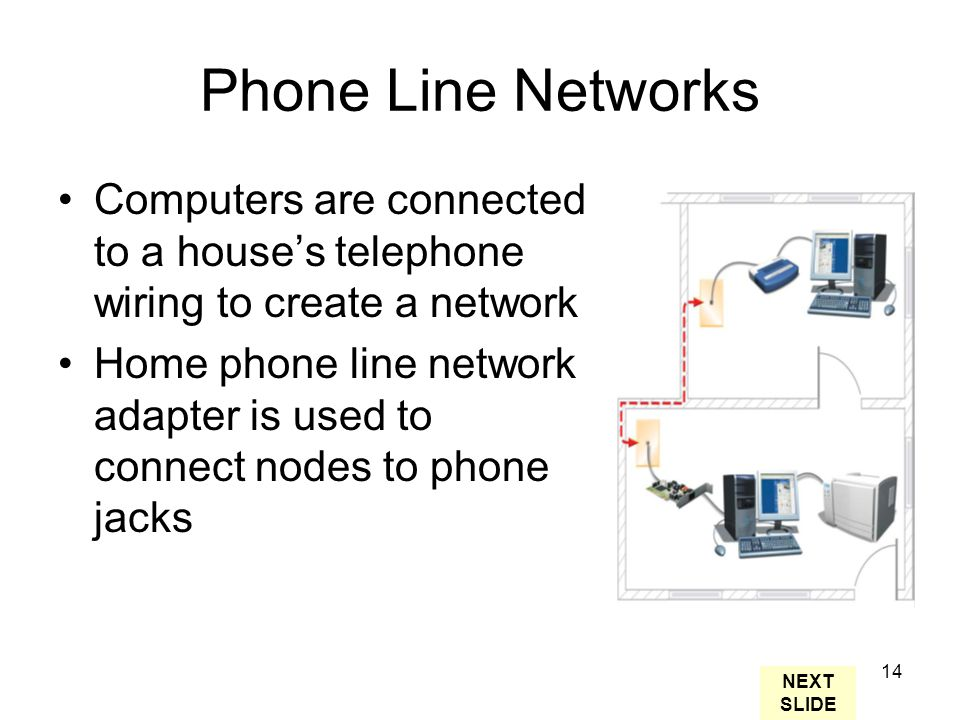 14 Phone Line Networks Computers are connected to a house's telephone wiring to create a network Home phone line network adapter is used to connect nodes to phone jacks NEXT SLIDE