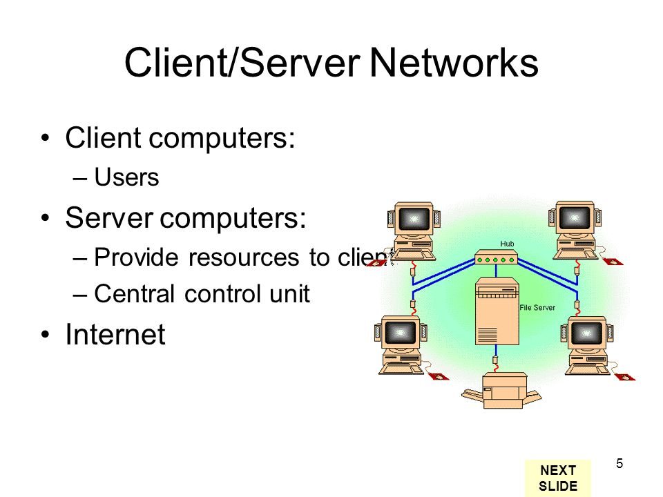 5 Client/Server Networks Client computers: –Users Server computers: –Provide resources to clients –Central control unit Internet NEXT SLIDE