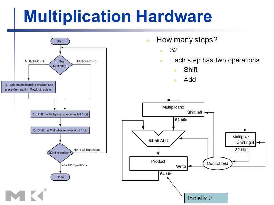 Multiplication Hardware Initially 0 How many steps? 32 Each step has two operations Shift Add